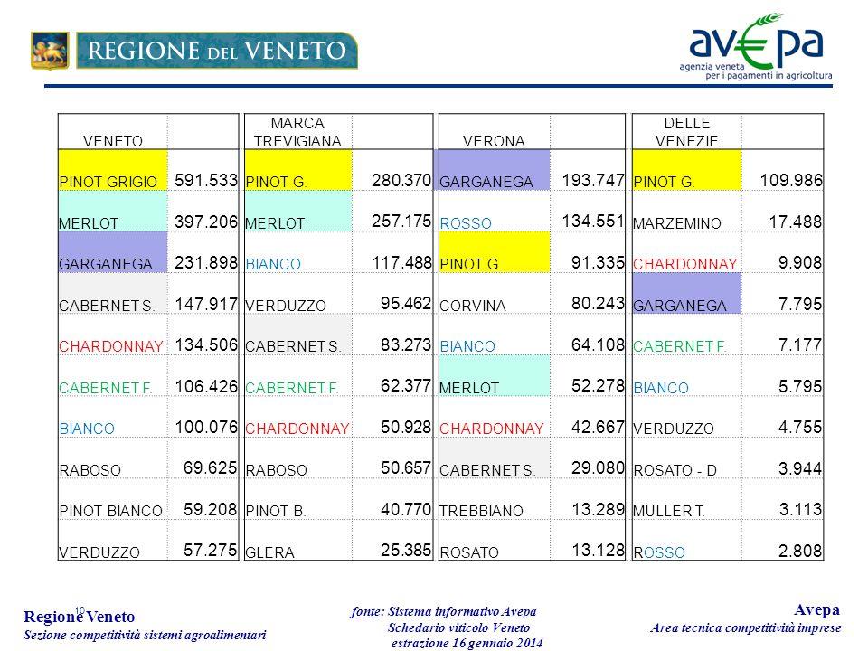 10 Regione Veneto Sezione competitività sistemi agroalimentari fonte: Sistema informativo Avepa Schedario viticolo Veneto estrazione 16 gennaio 2014 A