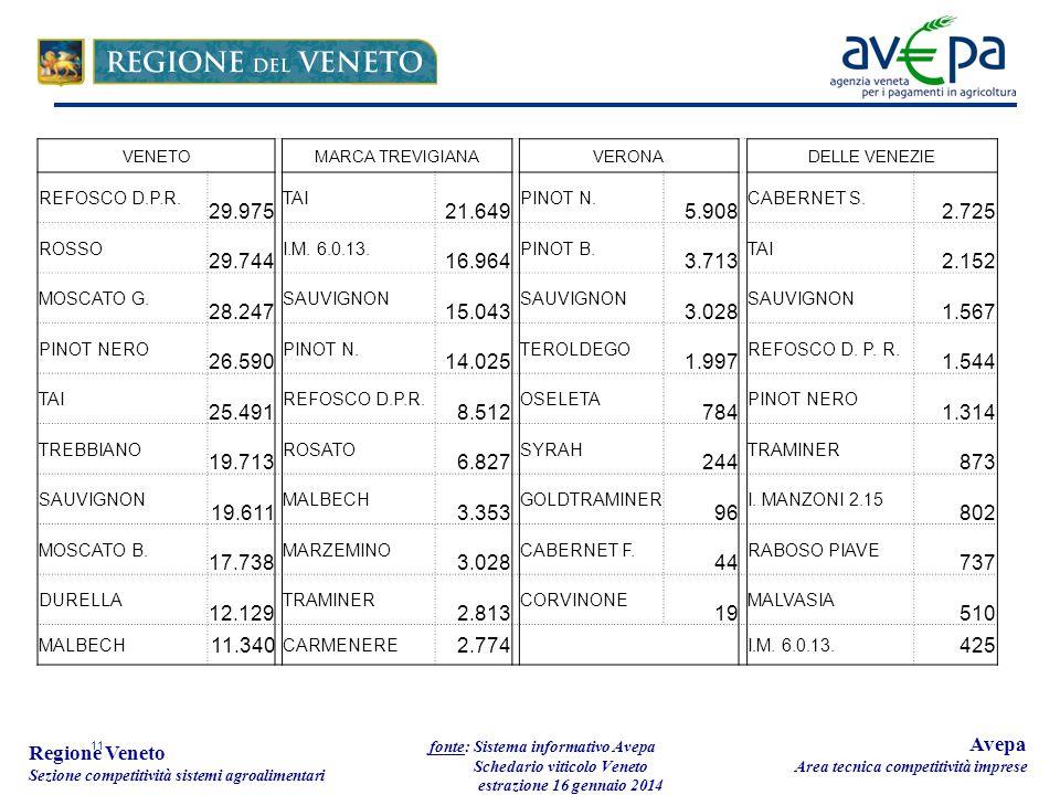 11 Regione Veneto Sezione competitività sistemi agroalimentari fonte: Sistema informativo Avepa Schedario viticolo Veneto estrazione 16 gennaio 2014 A