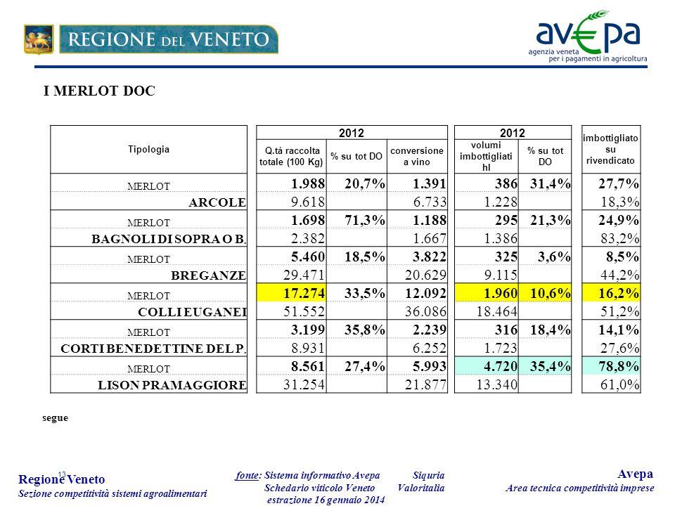13 Regione Veneto Sezione competitività sistemi agroalimentari fonte: Sistema informativo Avepa Schedario viticolo Veneto estrazione 16 gennaio 2014 Avepa Area tecnica competitività imprese Tipologia 2012 imbottigliato su rivendicato Q.tà raccolta totale (100 Kg) % su tot DO conversione a vino volumi imbottigliati hl % su tot DO MERLOT 1.98820,7%1.391 38631,4%27,7% ARCOLE 9.618 6.733 1.228 18,3% MERLOT 1.69871,3%1.188 29521,3%24,9% BAGNOLI DI SOPRA O B.