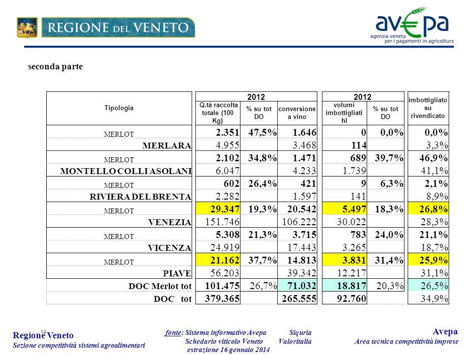 14 Regione Veneto Sezione competitività sistemi agroalimentari fonte: Sistema informativo Avepa Schedario viticolo Veneto estrazione 16 gennaio 2014 Avepa Area tecnica competitività imprese Tipologia 2012 imbottigliato su rivendicato Q.tà raccolta totale (100 Kg) % su tot DO conversione a vino volumi imbottigliati hl % su tot DO MERLOT 2.35147,5%1.64600,0% MERLARA 4.955 3.468 114 3,3% MERLOT 2.10234,8% 1.471 68939,7%46,9% MONTELLO COLLI ASOLANI 6.047 4.2331.73941,1% MERLOT 60226,4% 421 96,3%2,1% RIVIERA DEL BRENTA 2.282 1.597141 8,9% MERLOT 29.34719,3%20.542 5.49718,3%26,8% VENEZIA 151.746 106.22230.022 28,3% MERLOT 5.30821,3%3.715 78324,0%21,1% VICENZA 24.919 17.443 3.265 18,7% MERLOT 21.16237,7%14.8133.83131,4%25,9% PIAVE 56.203 39.34212.217 31,1% DOC Merlot tot 101.47526,7%71.03218.81720,3%26,5% DOC tot 379.365 265.55592.760 34,9% Siquria Valoritalia seconda parte