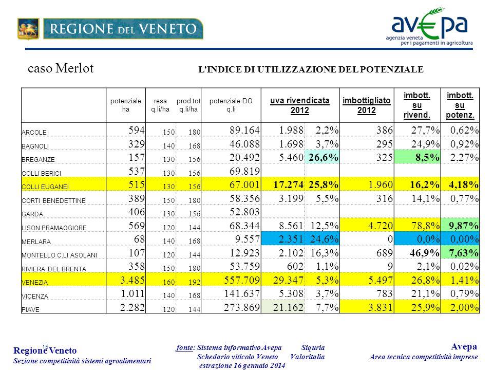 15 Regione Veneto Sezione competitività sistemi agroalimentari fonte: Sistema informativo Avepa Schedario viticolo Veneto estrazione 16 gennaio 2014 A
