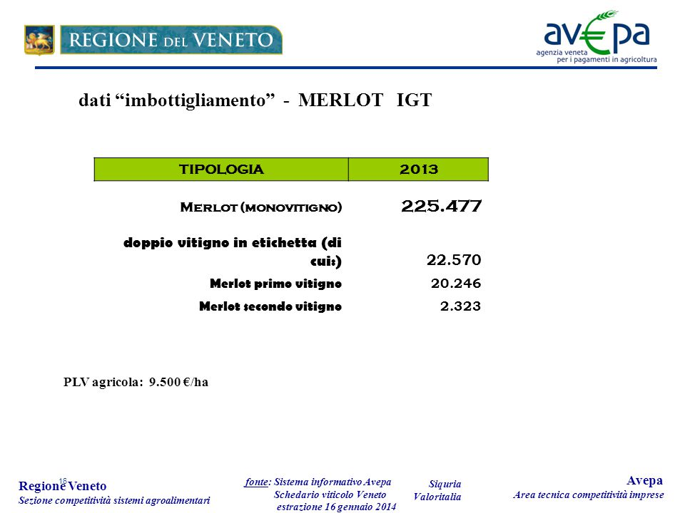 16 Regione Veneto Sezione competitività sistemi agroalimentari fonte: Sistema informativo Avepa Schedario viticolo Veneto estrazione 16 gennaio 2014 Avepa Area tecnica competitività imprese TIPOLOGIA2013 Merlot (monovitigno) 225.477 doppio vitigno in etichetta (di cui:) 22.570 Merlot primo vitigno 20.246 Merlot secondo vitigno 2.323 dati imbottigliamento - MERLOT IGT Siquria Valoritalia PLV agricola: 9.500 €/ha