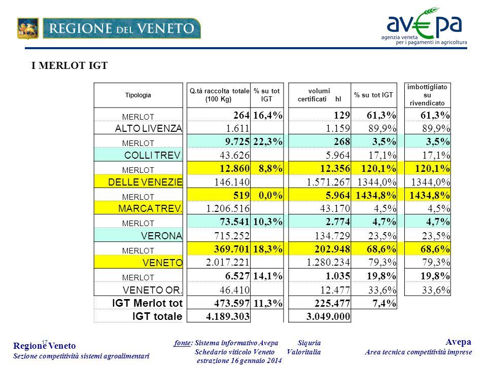 17 Regione Veneto Sezione competitività sistemi agroalimentari fonte: Sistema informativo Avepa Schedario viticolo Veneto estrazione 16 gennaio 2014 Avepa Area tecnica competitività imprese Tipologia Q.tà raccolta totale (100 Kg) % su tot IGT volumi certificati hl % su tot IGT imbottigliato su rivendicato MERLOT 26416,4% 12961,3% ALTO LIVENZA 1.611 1.15989,9% MERLOT 9.72522,3%2683,5% COLLI TREV.