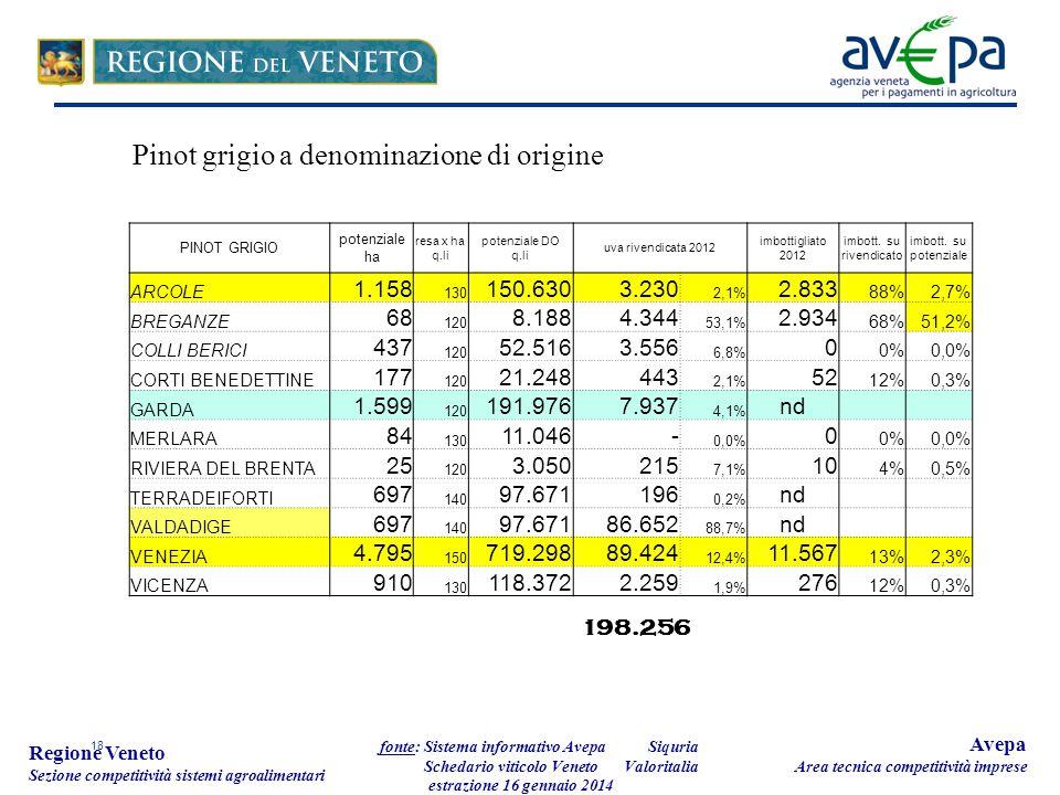 18 Regione Veneto Sezione competitività sistemi agroalimentari fonte: Sistema informativo Avepa Schedario viticolo Veneto estrazione 16 gennaio 2014 A
