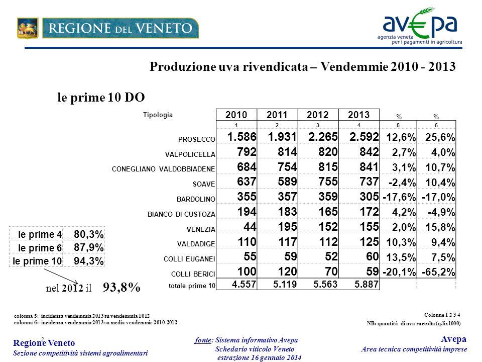 2 Regione Veneto Sezione competitività sistemi agroalimentari fonte: Sistema informativo Avepa Schedario viticolo Veneto estrazione 16 gennaio 2014 Avepa Area tecnica competitività imprese Tipologia 2010201120122013 % 123456 PROSECCO 1.5861.9312.2652.592 12,6%25,6% VALPOLICELLA 792814820842 2,7%4,0% CONEGLIANO VALDOBBIADENE 684754815841 3,1%10,7% SOAVE 637589755737 -2,4%10,4% BARDOLINO 355357359305 -17,6%-17,0% BIANCO DI CUSTOZA 194183165172 4,2%-4,9% VENEZIA 44195152155 2,0%15,8% VALDADIGE 110117112125 10,3%9,4% COLLI EUGANEI 55595260 13,5%7,5% COLLI BERICI 1001207059 -20,1%-65,2% totale prime 10 4.5575.1195.5635.887 Produzione uva rivendicata – Vendemmie 2010 - 2013 le prime 10 DO colonna 5: incidenza vendemmia 2013 su vendemmia 1012 colonna 6: incidenza vendemmia 2013 su media vendemmie 2010-2012 le prime 4 80,3% le prime 6 87,9% le prime 10 94,3% nel 2012 il 93,8% Colonne 1 2 3 4 NB: quantità di uva raccolta (q.lix1000)