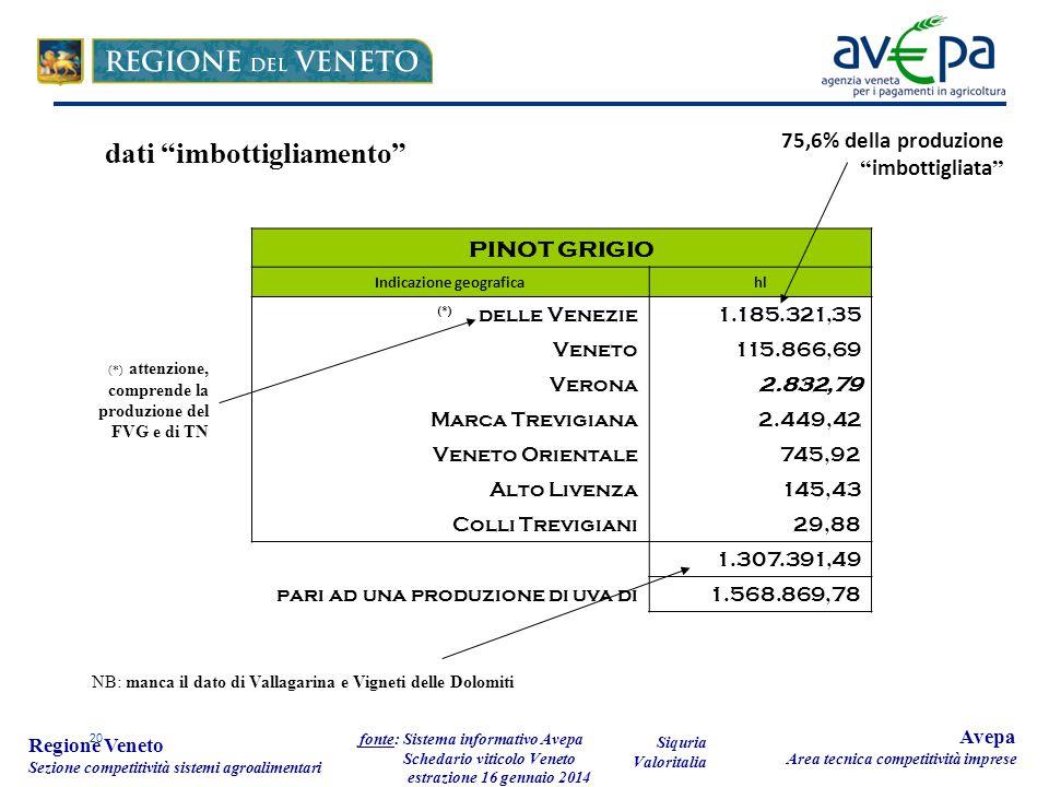 20 Regione Veneto Sezione competitività sistemi agroalimentari fonte: Sistema informativo Avepa Schedario viticolo Veneto estrazione 16 gennaio 2014 Avepa Area tecnica competitività imprese PINOT GRIGIO Indicazione geograficahl (*) delle Venezie1.185.321,35 Veneto115.866,69 Verona2.832,79 Marca Trevigiana2.449,42 Veneto Orientale745,92 Alto Livenza145,43 Colli Trevigiani29,88 1.307.391,49 pari ad una produzione di uva di1.568.869,78 NB: manca il dato di Vallagarina e Vigneti delle Dolomiti dati imbottigliamento Siquria Valoritalia (*) attenzione, comprende la produzione del FVG e di TN 75,6% della produzione imbottigliata