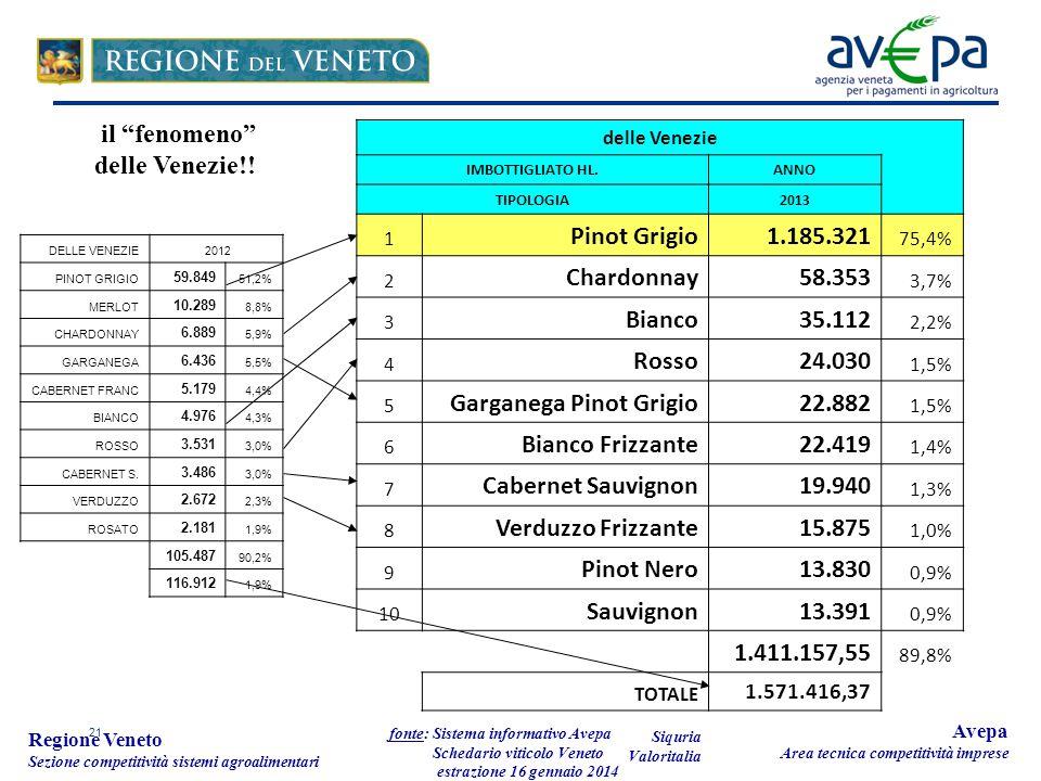 21 Regione Veneto Sezione competitività sistemi agroalimentari fonte: Sistema informativo Avepa Schedario viticolo Veneto estrazione 16 gennaio 2014 Avepa Area tecnica competitività imprese delle Venezie IMBOTTIGLIATO HL.ANNO TIPOLOGIA2013 1 Pinot Grigio 1.185.321 75,4% 2 Chardonnay 58.353 3,7% 3 Bianco 35.112 2,2% 4 Rosso 24.030 1,5% 5 Garganega Pinot Grigio 22.882 1,5% 6 Bianco Frizzante 22.419 1,4% 7 Cabernet Sauvignon 19.940 1,3% 8 Verduzzo Frizzante 15.875 1,0% 9 Pinot Nero 13.830 0,9% 10 Sauvignon 13.391 0,9% 1.411.157,55 89,8% TOTALE 1.571.416,37 Siquria Valoritalia il fenomeno delle Venezie!.