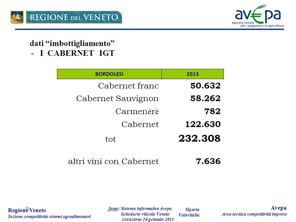 22 Regione Veneto Sezione competitività sistemi agroalimentari fonte: Sistema informativo Avepa Schedario viticolo Veneto estrazione 16 gennaio 2014 Avepa Area tecnica competitività imprese BORDOLESI2013 Cabernet franc 50.632 Cabernet Sauvignon 58.262 Carmen é r è 782 Cabernet 122.630 tot 232.308 altri vini con Cabernet 7.636 dati imbottigliamento - I CABERNET IGT Siquria Valoritalia