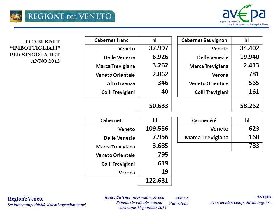 23 Regione Veneto Sezione competitività sistemi agroalimentari fonte: Sistema informativo Avepa Schedario viticolo Veneto estrazione 16 gennaio 2014 A