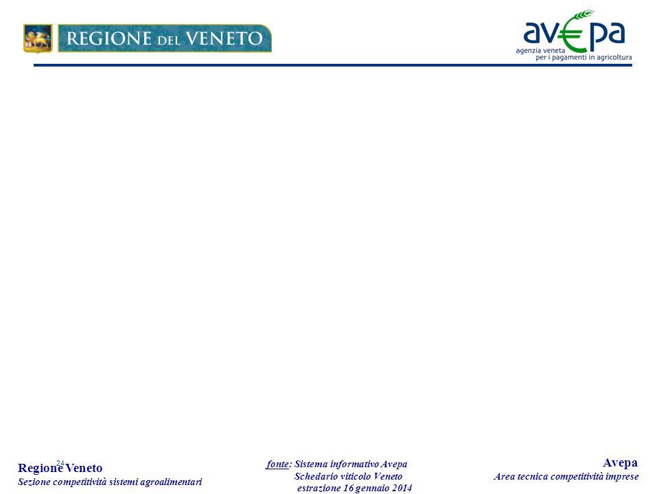 24 Regione Veneto Sezione competitività sistemi agroalimentari fonte: Sistema informativo Avepa Schedario viticolo Veneto estrazione 16 gennaio 2014 Avepa Area tecnica competitività imprese