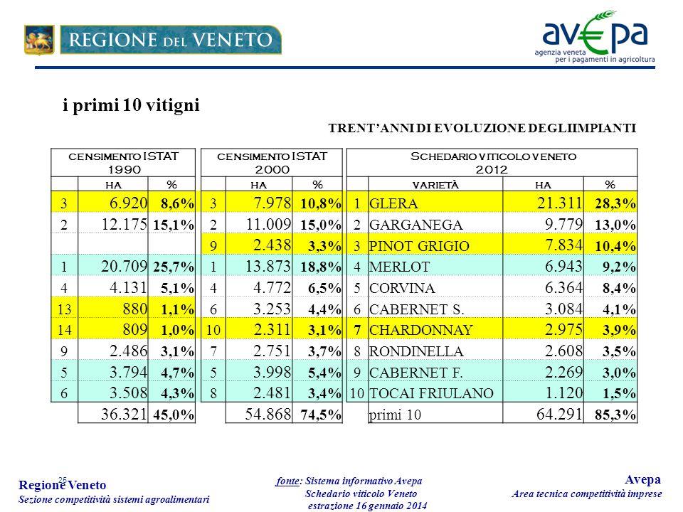 25 Regione Veneto Sezione competitività sistemi agroalimentari fonte: Sistema informativo Avepa Schedario viticolo Veneto estrazione 16 gennaio 2014 Avepa Area tecnica competitività imprese censimento ISTAT 1990 censimento ISTAT 2000 Schedario viticolo veneto 2012 ha% % varietàha% 3 6.920 8,6%3 7.978 10,8%1GLERA 21.311 28,3% 2 12.175 15,1%2 11.009 15,0%2GARGANEGA 9.779 13,0% 9 2.438 3,3%3PINOT GRIGIO 7.834 10,4% 1 20.709 25,7%1 13.873 18,8%4MERLOT 6.943 9,2% 4 4.131 5,1%4 4.772 6,5%5CORVINA 6.364 8,4% 13 880 1,1%6 3.253 4,4%6CABERNET S.