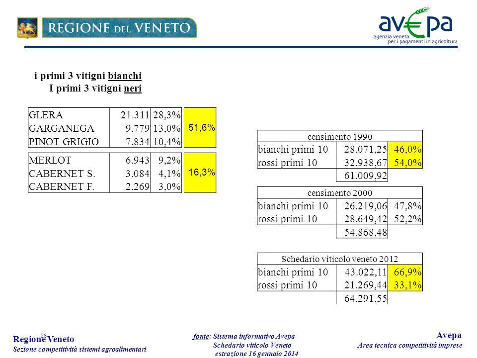 26 Regione Veneto Sezione competitività sistemi agroalimentari fonte: Sistema informativo Avepa Schedario viticolo Veneto estrazione 16 gennaio 2014 Avepa Area tecnica competitività imprese GLERA21.31128,3% 51,6% GARGANEGA9.77913,0% PINOT GRIGIO7.83410,4% MERLOT6.9439,2% 16,3% CABERNET S.3.0844,1% CABERNET F.2.2693,0% censimento 1990 bianchi primi 1028.071,2546,0% rossi primi 1032.938,6754,0% 61.009,92 censimento 2000 bianchi primi 1026.219,0647,8% rossi primi 1028.649,4252,2% 54.868,48 Schedario viticolo veneto 2012 bianchi primi 1043.022,1166,9% rossi primi 1021.269,4433,1% 64.291,55 i primi 3 vitigni bianchi I primi 3 vitigni neri