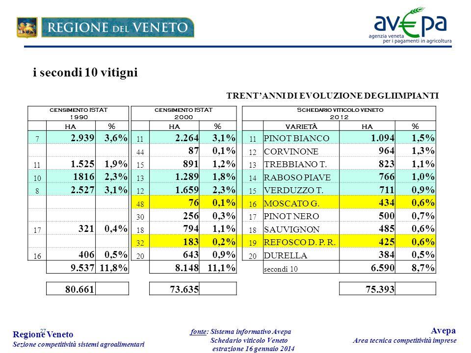 27 Regione Veneto Sezione competitività sistemi agroalimentari fonte: Sistema informativo Avepa Schedario viticolo Veneto estrazione 16 gennaio 2014 Avepa Area tecnica competitività imprese censimento ISTAT 1990 censimento ISTAT 2000 Schedario viticolo veneto 2012 ha% % varietàha% 7 2.9393,6% 11 2.2643,1% 11 PINOT BIANCO 1.0941,5% 44 870,1% 12 CORVINONE 9641,3% 11 1.5251,9% 15 8911,2% 13 TREBBIANO T.