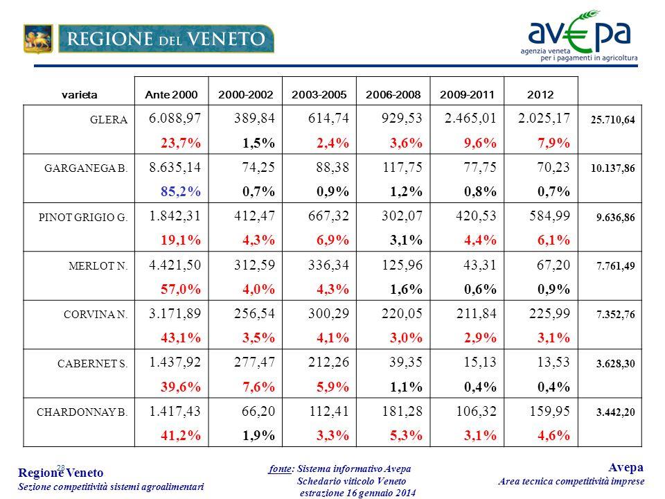28 Regione Veneto Sezione competitività sistemi agroalimentari fonte: Sistema informativo Avepa Schedario viticolo Veneto estrazione 16 gennaio 2014 Avepa Area tecnica competitività imprese varietaAnte 20002000-20022003-20052006-20082009-20112012 GLERA 6.088,97389,84614,74929,532.465,012.025,17 25.710,64 23,7%1,5%2,4%3,6%9,6%7,9% GARGANEGA B.