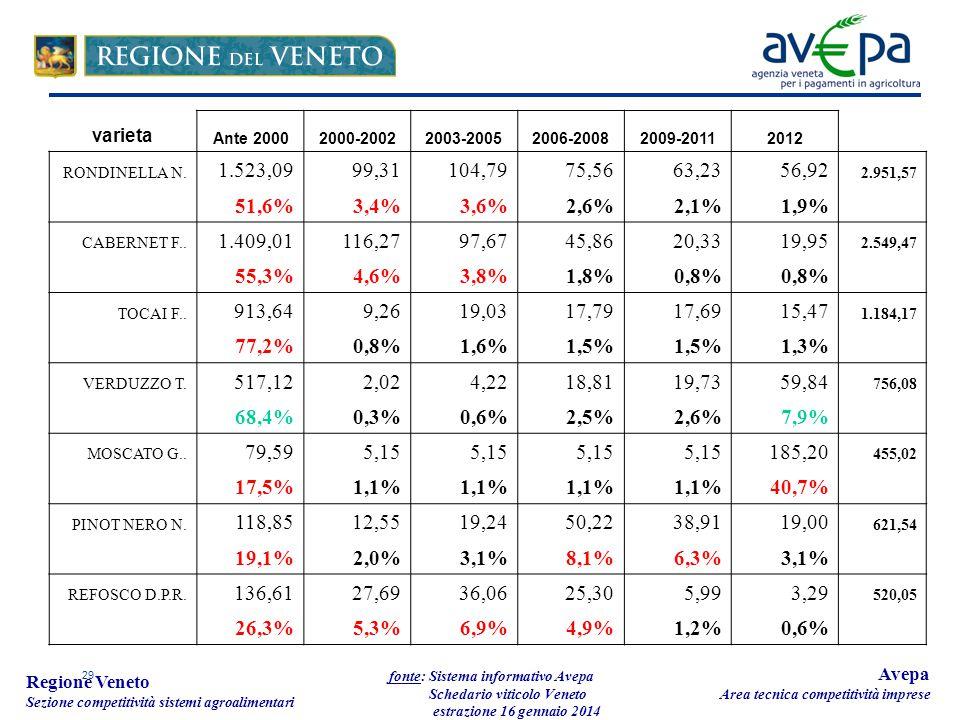 29 Regione Veneto Sezione competitività sistemi agroalimentari fonte: Sistema informativo Avepa Schedario viticolo Veneto estrazione 16 gennaio 2014 Avepa Area tecnica competitività imprese varieta Ante 20002000-20022003-20052006-20082009-20112012 RONDINELLA N.