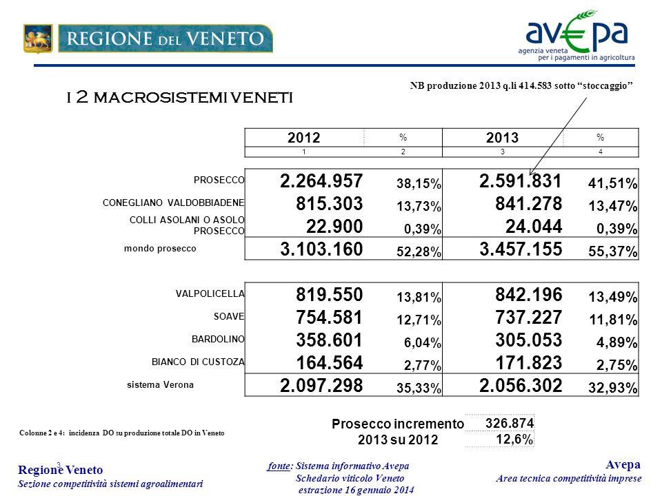 3 Regione Veneto Sezione competitività sistemi agroalimentari fonte: Sistema informativo Avepa Schedario viticolo Veneto estrazione 16 gennaio 2014 Avepa Area tecnica competitività imprese 2012 % 2013 % 1234 PROSECCO 2.264.957 38,15% 2.591.831 41,51% CONEGLIANO VALDOBBIADENE 815.303 13,73% 841.278 13,47% COLLI ASOLANI O ASOLO PROSECCO 22.900 0,39% 24.044 0,39% mondo prosecco 3.103.160 52,28% 3.457.155 55,37% VALPOLICELLA 819.550 13,81% 842.196 13,49% SOAVE 754.581 12,71% 737.227 11,81% BARDOLINO 358.601 6,04% 305.053 4,89% BIANCO DI CUSTOZA 164.564 2,77% 171.823 2,75% sistema Verona 2.097.298 35,33% 2.056.302 32,93% i 2 macrosistemi veneti Colonne 2 e 4: incidenza DO su produzione totale DO in Veneto Prosecco incremento 2013 su 2012 326.874 12,6% NB produzione 2013 q.li 414.583 sotto stoccaggio