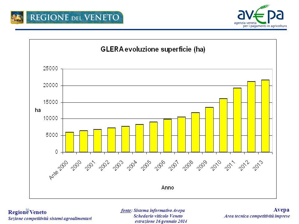 30 Regione Veneto Sezione competitività sistemi agroalimentari fonte: Sistema informativo Avepa Schedario viticolo Veneto estrazione 16 gennaio 2014 Avepa Area tecnica competitività imprese