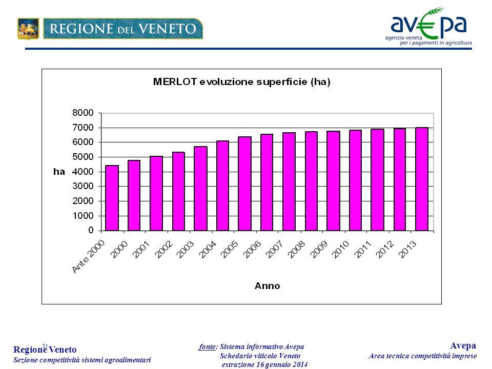 31 Regione Veneto Sezione competitività sistemi agroalimentari fonte: Sistema informativo Avepa Schedario viticolo Veneto estrazione 16 gennaio 2014 Avepa Area tecnica competitività imprese