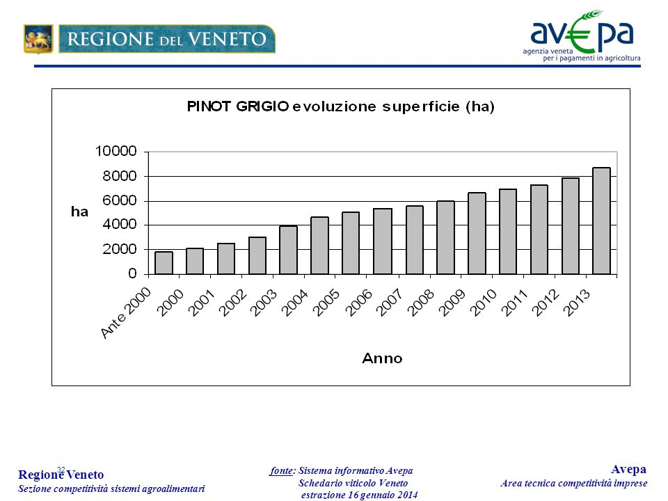 32 Regione Veneto Sezione competitività sistemi agroalimentari fonte: Sistema informativo Avepa Schedario viticolo Veneto estrazione 16 gennaio 2014 Avepa Area tecnica competitività imprese