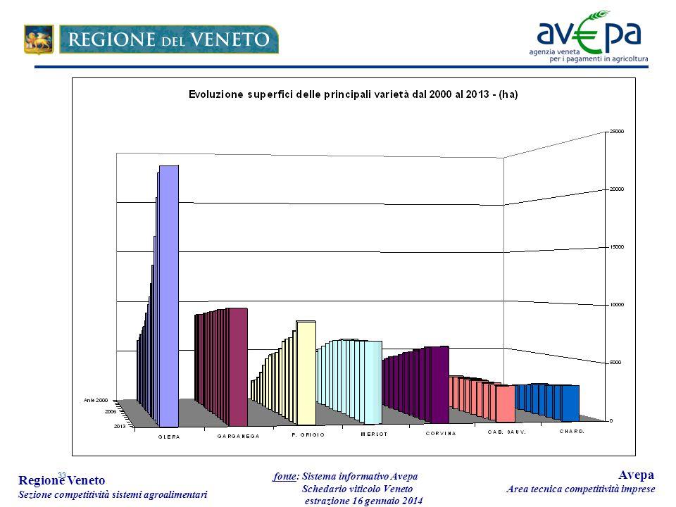 33 Regione Veneto Sezione competitività sistemi agroalimentari fonte: Sistema informativo Avepa Schedario viticolo Veneto estrazione 16 gennaio 2014 Avepa Area tecnica competitività imprese