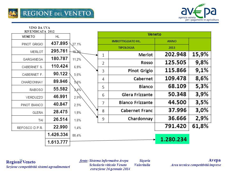 35 Regione Veneto Sezione competitività sistemi agroalimentari fonte: Sistema informativo Avepa Schedario viticolo Veneto estrazione 16 gennaio 2014 Avepa Area tecnica competitività imprese Veneto IMBOTTIGLIATO HL.ANNO TIPOLOGIA2013 1 Merlot 202.94815,9% 2 Rosso 125.5059,8% 3 Pinot Grigio 115.8669,1% 4 Cabernet 109.4788,6% 5 Bianco 68.1095,3% 6 Glera Frizzante 50.3483,9% 7 Bianco Frizzante 44.5003,5% 8 Cabernet Franc 37.9963,0% 9 Chardonnay 36.6662,9% 791.42061,8% VENETOHL PINOT GRIGIO 437.895 27,1% MERLOT 295.761 18,3% GARGANEGA 180.787 11,2% CABERNET S.