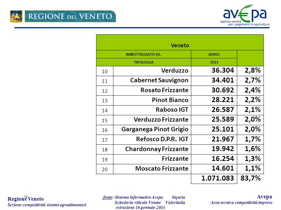 36 Regione Veneto Sezione competitività sistemi agroalimentari fonte: Sistema informativo Avepa Schedario viticolo Veneto estrazione 16 gennaio 2014 Avepa Area tecnica competitività imprese Veneto IMBOTTIGLIATO HL.ANNO TIPOLOGIA2013 10 Verduzzo 36.3042,8% 11 Cabernet Sauvignon 34.4012,7% 12 Rosato Frizzante 30.6922,4% 13 Pinot Bianco 28.2212,2% 14 Raboso IGT 26.5872,1% 15 Verduzzo Frizzante 25.5892,0% 16 Garganega Pinot Grigio 25.1012,0% 17 Refosco D.P.R.