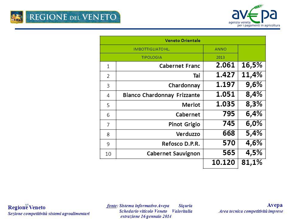 37 Regione Veneto Sezione competitività sistemi agroalimentari fonte: Sistema informativo Avepa Schedario viticolo Veneto estrazione 16 gennaio 2014 Avepa Area tecnica competitività imprese Veneto Orientale IMBOTTIGLIATO HL.ANNO TIPOLOGIA2013 1 Cabernet Franc 2.06116,5% 2 Tai 1.42711,4% 3 Chardonnay 1.1979,6% 4 Bianco Chardonnay Frizzante 1.0518,4% 5 Merlot 1.0358,3% 6 Cabernet 7956,4% 7 Pinot Grigio 7456,0% 8 Verduzzo 6685,4% 9 Refosco D.P.R.