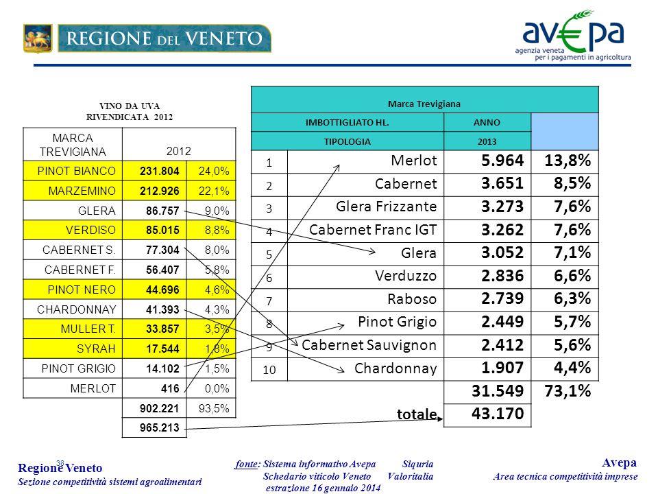 38 Regione Veneto Sezione competitività sistemi agroalimentari fonte: Sistema informativo Avepa Schedario viticolo Veneto estrazione 16 gennaio 2014 Avepa Area tecnica competitività imprese Marca Trevigiana IMBOTTIGLIATO HL.ANNO TIPOLOGIA2013 1 Merlot 5.96413,8% 2 Cabernet 3.6518,5% 3 Glera Frizzante 3.2737,6% 4 Cabernet Franc IGT 3.2627,6% 5 Glera 3.0527,1% 6 Verduzzo 2.8366,6% 7 Raboso 2.7396,3% 8 Pinot Grigio 2.4495,7% 9 Cabernet Sauvignon 2.4125,6% 10 Chardonnay 1.9074,4% 31.54973,1% totale 43.170 MARCA TREVIGIANA2012 PINOT BIANCO231.80424,0% MARZEMINO212.92622,1% GLERA86.7579,0% VERDISO85.0158,8% CABERNET S.77.3048,0% CABERNET F.56.4075,8% PINOT NERO44.6964,6% CHARDONNAY41.3934,3% MULLER T.33.8573,5% SYRAH17.5441,8% PINOT GRIGIO14.1021,5% MERLOT4160,0% 902.22193,5% 965.213 VINO DA UVA RIVENDICATA 2012 Siquria Valoritalia