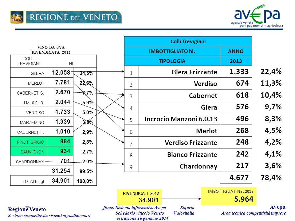 39 Regione Veneto Sezione competitività sistemi agroalimentari fonte: Sistema informativo Avepa Schedario viticolo Veneto estrazione 16 gennaio 2014 Avepa Area tecnica competitività imprese Colli Trevigiani IMBOTTIGLIATO hl.ANNO TIPOLOGIA2013 1 Glera Frizzante 1.33322,4% 2 Verdiso 67411,3% 3 Cabernet 61810,4% 4 Glera 5769,7% 5 Incrocio Manzoni 6.0.13 4968,3% 6 Merlot 2684,5% 7 Verdiso Frizzante 2484,2% 8 Bianco Frizzante 2424,1% 9 Chardonnay 2173,6% 4.67778,4% RIVENDICATI 2012 34.901 IMBOTTIGLIATI NEL 2013 5.964 COLLI TREVIGIANIHL GLERA 12.058 34,5% MERLOT 7.781 22,3% CABERNET S.