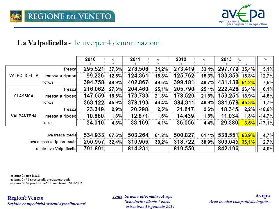 4 Regione Veneto Sezione competitività sistemi agroalimentari fonte: Sistema informativo Avepa Schedario viticolo Veneto estrazione 16 gennaio 2014 Avepa Area tecnica competitività imprese 2010 % 2011 % 2012 % 2013 % % 121212123 VALPOLICELLA fresca 295.521 37,3% 278.506 34,2% 273.419 33,4% 297.779 35,4%5,1% messa a riposo 99.236 12,5% 124.361 15,3% 125.762 15,3% 133.359 15,8%12,7% TOTALE 394.758 49,9% 402.867 49,5% 399.181 48,7% 431.138 51,2%7,5% CLASSICA fresca 216.062 27,3% 204.460 25,1% 205.790 25,1% 222.426 26,4%6,1% messa a riposo 147.059 18,6% 173.733 21,3% 178.520 21,8% 159.251 18,9%-4,5% TOTALE 363.122 45,9% 378.193 46,4% 384.311 46,9% 381.678 45,3%1,7% VALPANTENA fresca 23.349 2,9% 20.298 2,5% 21.617 2,6% 18.345 2,2%-18,6% messa a riposo 10.660 1,3% 12.871 1,6% 14.439 1,8% 11.034 1,3%-14,7% TOTALE 34.010 4,3% 33.169 4,1% 36.056 4,4% 29.380 3,5%-17,1% uva fresca totale 534.933 67,6% 503.264 61,8% 500.827 61,1% 538.551 63,9%4,7% uva messa a riposo totale 256.957 32,4% 310.966 38,2% 318.722 38,9% 303.645 36,1%2,7% totale uva Valpolicella 791.891 814.231 819.550 842.196 4,0% colonna 1: uva in q.li colonna 2: % rispetto alla produzione totale colonna 3: % produzione 2013 su triennio 2010-2012 La Valpolicella - le uve per 4 denominazioni