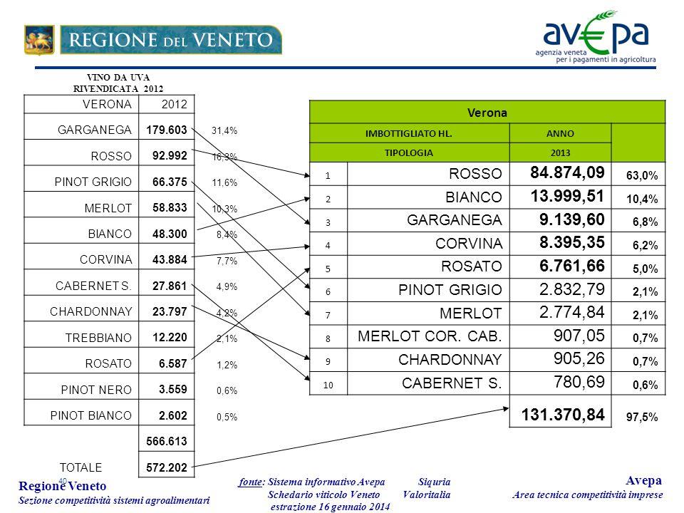 40 Regione Veneto Sezione competitività sistemi agroalimentari fonte: Sistema informativo Avepa Schedario viticolo Veneto estrazione 16 gennaio 2014 Avepa Area tecnica competitività imprese Verona IMBOTTIGLIATO HL.ANNO TIPOLOGIA2013 1 ROSSO 84.874,09 63,0% 2 BIANCO 13.999,51 10,4% 3 GARGANEGA 9.139,60 6,8% 4 CORVINA 8.395,35 6,2% 5 ROSATO 6.761,66 5,0% 6 PINOT GRIGIO 2.832,79 2,1% 7 MERLOT 2.774,84 2,1% 8 MERLOT COR.