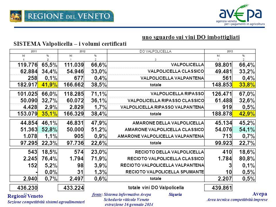 41 Regione Veneto Sezione competitività sistemi agroalimentari fonte: Sistema informativo Avepa Schedario viticolo Veneto estrazione 16 gennaio 2014 Avepa Area tecnica competitività imprese 20112012 DO VALPOLICELLA 2013 hl% % % 1212312 119.77665,5% 111.03966,6% VALPOLICELLA 98.80166,4% 62.88434,4% 54.94633,0% VALPOLICELLA CLASSICO 49.48133,2% 2580,1% 6770,4% VALPOLICELLA VALPANTENA 5610,4% 182.91741,9% 166.66238,5% totale 148.85333,8% 101.02566,0% 118.28571,1% VALPOLICELLA RIPASSO 126.47167,0% 50.09032,7% 60.07236,1% VALPOLICELLA RIPASSO CLASSICO 61.48832,6% 4.4282,9% 2.8291,7% VALPOLICELLA RIPASSO VALPANTENA 9190,5% 153.07935,1% 166.32938,4% totale 188.87842,9% 44.85446,1% 46.83147,9% AMARONE DELLA VALPOLICELLA 45.13445,2% 51.36352,8% 50.00051,2% AMARONE VALPOLICELLA CLASSICO 54.07654,1% 1.0781,1% 9050,9% AMARONE VALPOLICELLA VALPANTENA 7130,7% 97.29522,3% 97.73622,6% totale 99.92322,7% 54318,5% 57423,0% RECIOTO DELLA VALPOLICELLA 41018,6% 2.24576,4% 1.79471,9% RECIOTO VALPOLICELLA CLASSICO 1.78480,8% 1525,2% 983,9% RECIOTO VALPOLICELLA VALPANTENA 30,1% -0,0% 311,3% RECIOTO VALPOLICELLA SPUMANTE 100,5% 2.9400,7% 2.4970,6% totale 2.2070,5% 436.230 433.224 totale vini DO Valpolicella 439.861 SISTEMA Valpolicella – i volumi certificati Siquria uno sguardo sui vini DO imbottigliati