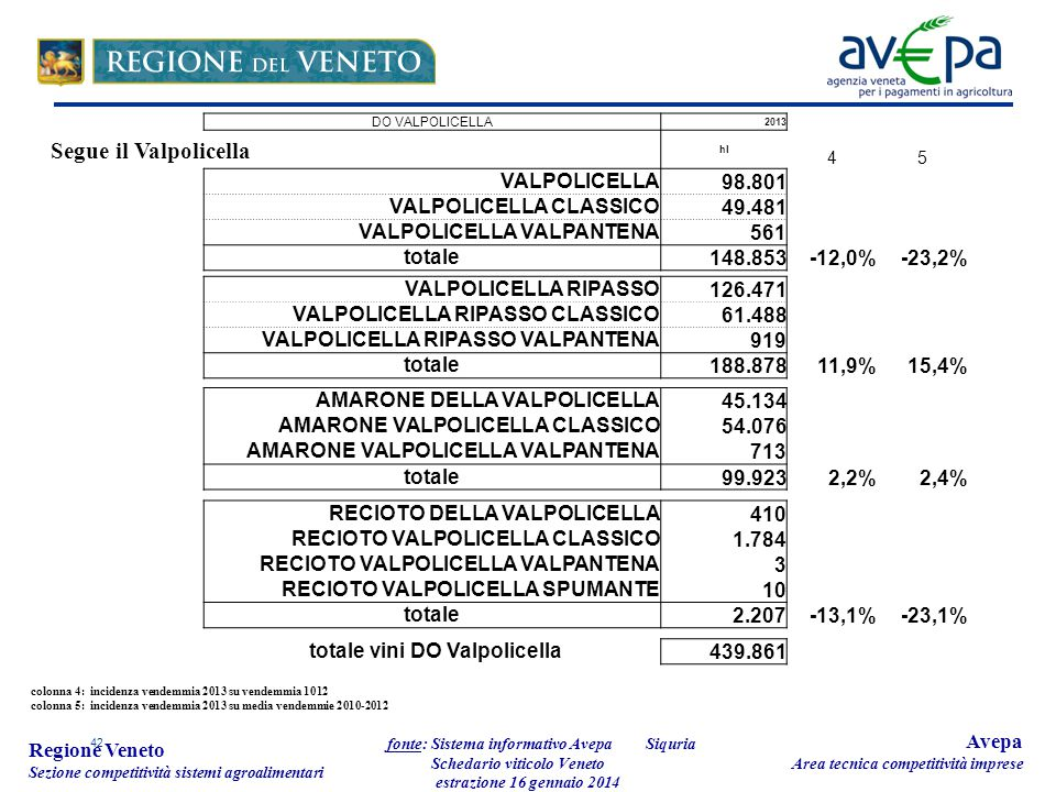 42 Regione Veneto Sezione competitività sistemi agroalimentari fonte: Sistema informativo Avepa Schedario viticolo Veneto estrazione 16 gennaio 2014 Avepa Area tecnica competitività imprese DO VALPOLICELLA 2013 hl 45 VALPOLICELLA 98.801 VALPOLICELLA CLASSICO 49.481 VALPOLICELLA VALPANTENA 561 totale 148.853-12,0%-23,2% VALPOLICELLA RIPASSO 126.471 VALPOLICELLA RIPASSO CLASSICO 61.488 VALPOLICELLA RIPASSO VALPANTENA 919 totale 188.87811,9%15,4% AMARONE DELLA VALPOLICELLA 45.134 AMARONE VALPOLICELLA CLASSICO 54.076 AMARONE VALPOLICELLA VALPANTENA 713 totale 99.9232,2%2,4% RECIOTO DELLA VALPOLICELLA 410 RECIOTO VALPOLICELLA CLASSICO 1.784 RECIOTO VALPOLICELLA VALPANTENA 3 RECIOTO VALPOLICELLA SPUMANTE 10 totale 2.207-13,1%-23,1% totale vini DO Valpolicella 439.861 colonna 4: incidenza vendemmia 2013 su vendemmia 1012 colonna 5: incidenza vendemmia 2013 su media vendemmie 2010-2012 Segue il Valpolicella Siquria
