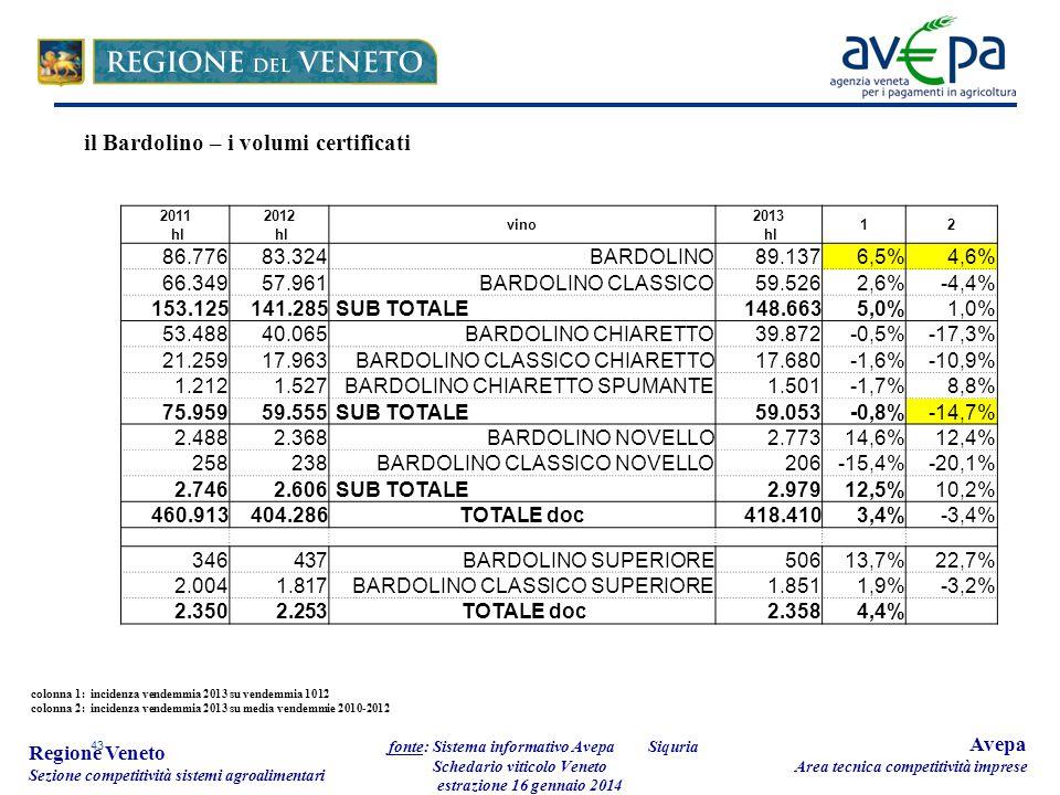43 Regione Veneto Sezione competitività sistemi agroalimentari fonte: Sistema informativo Avepa Schedario viticolo Veneto estrazione 16 gennaio 2014 Avepa Area tecnica competitività imprese 20112012 vino 2013 12 hl 86.776 83.324BARDOLINO 89.1376,5%4,6% 66.349 57.961BARDOLINO CLASSICO 59.5262,6%-4,4% 153.125141.285 SUB TOTALE148.6635,0%1,0% 53.488 40.065BARDOLINO CHIARETTO 39.872-0,5%-17,3% 21.259 17.963BARDOLINO CLASSICO CHIARETTO 17.680-1,6%-10,9% 1.212 1.527BARDOLINO CHIARETTO SPUMANTE 1.501-1,7%8,8% 75.95959.555 SUB TOTALE 59.053-0,8%-14,7% 2.488 2.368BARDOLINO NOVELLO 2.77314,6%12,4% 258 238BARDOLINO CLASSICO NOVELLO 206-15,4%-20,1% 2.7462.606 SUB TOTALE 2.97912,5%10,2% 460.913404.286TOTALE doc418.4103,4%-3,4% 346 437BARDOLINO SUPERIORE 50613,7%22,7% 2.004 1.817BARDOLINO CLASSICO SUPERIORE1.8511,9%-3,2% 2.350 2.253 TOTALE doc 2.3584,4% colonna 1: incidenza vendemmia 2013 su vendemmia 1012 colonna 2: incidenza vendemmia 2013 su media vendemmie 2010-2012 il Bardolino – i volumi certificati Siquria