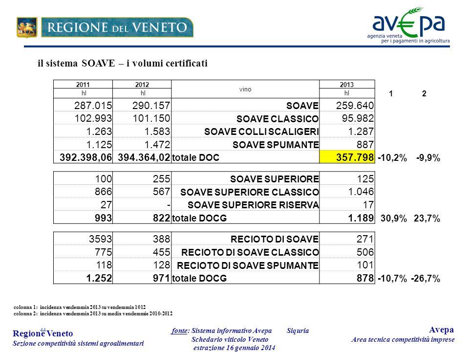 44 Regione Veneto Sezione competitività sistemi agroalimentari fonte: Sistema informativo Avepa Schedario viticolo Veneto estrazione 16 gennaio 2014 Avepa Area tecnica competitività imprese 20112012 vino 2013 hl 12 287.015 290.157 SOAVE 259.640 102.993 101.150 SOAVE CLASSICO 95.982 1.263 1.583 SOAVE COLLI SCALIGERI 1.287 1.125 1.472 SOAVE SPUMANTE 887 392.398,06394.364,02 totale DOC 357.798 -10,2%-9,9% 100 255 SOAVE SUPERIORE 125 866 567 SOAVE SUPERIORE CLASSICO 1.046 27 - SOAVE SUPERIORE RISERVA 17 993 822 totale DOCG 1.189 30,9%23,7% 3593 388 RECIOTO DI SOAVE 271 775 455 RECIOTO DI SOAVE CLASSICO 506 118 128 RECIOTO DI SOAVE SPUMANTE 101 1.252 971 totale DOCG 878 -10,7%-26,7% colonna 1: incidenza vendemmia 2013 su vendemmia 1012 colonna 2: incidenza vendemmia 2013 su media vendemmie 2010-2012 il sistema SOAVE – i volumi certificati Siquria