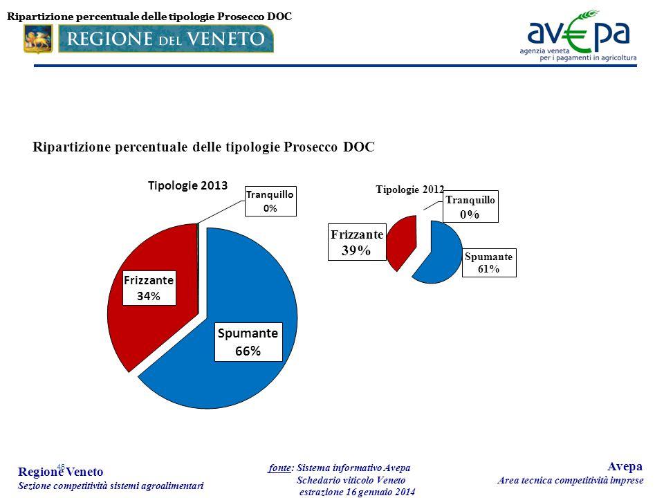46 Regione Veneto Sezione competitività sistemi agroalimentari fonte: Sistema informativo Avepa Schedario viticolo Veneto estrazione 16 gennaio 2014 A