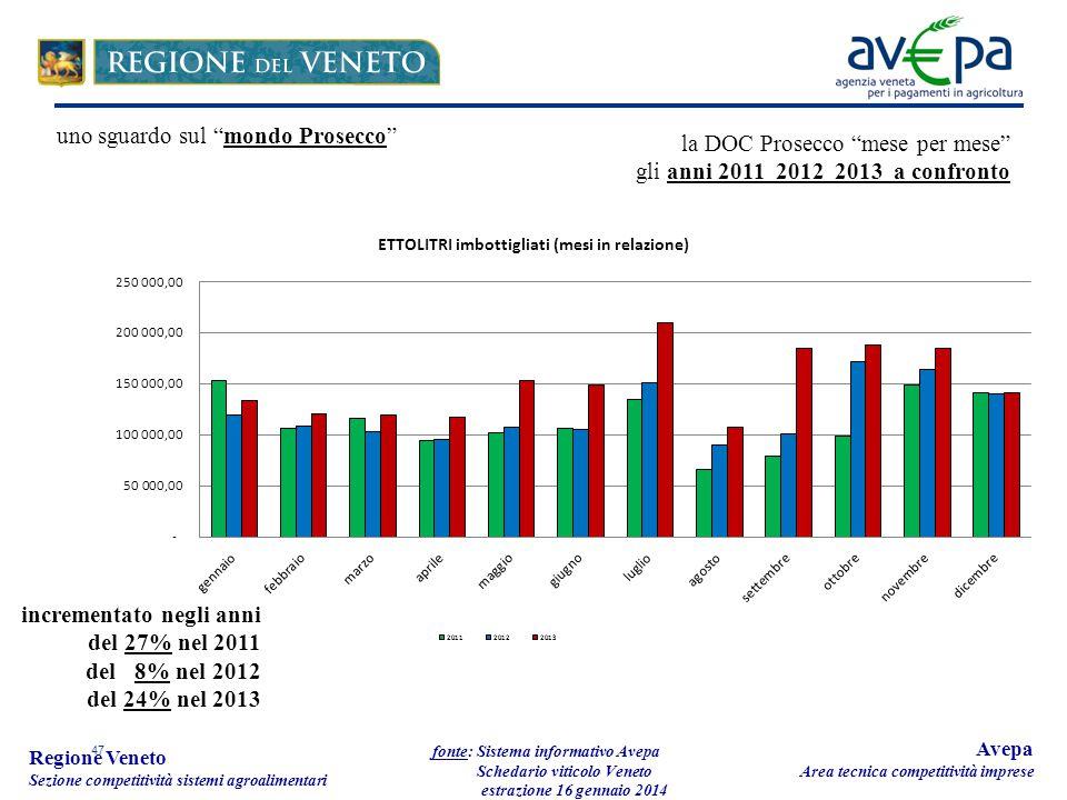 47 Regione Veneto Sezione competitività sistemi agroalimentari fonte: Sistema informativo Avepa Schedario viticolo Veneto estrazione 16 gennaio 2014 A