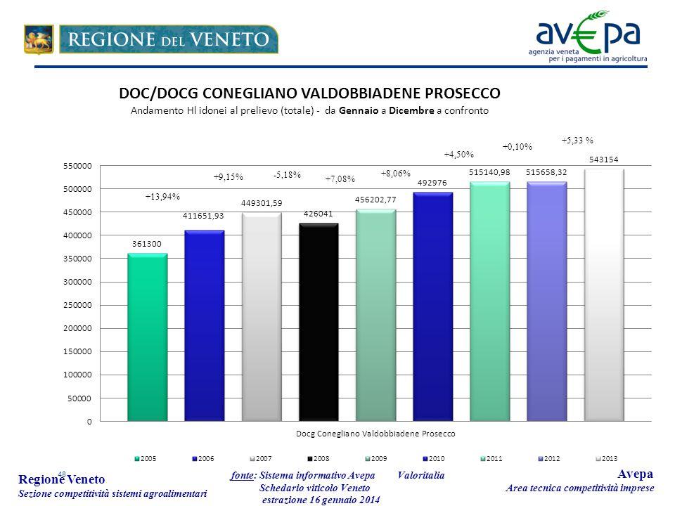 48 Regione Veneto Sezione competitività sistemi agroalimentari fonte: Sistema informativo Avepa Schedario viticolo Veneto estrazione 16 gennaio 2014 Avepa Area tecnica competitività imprese Valoritalia