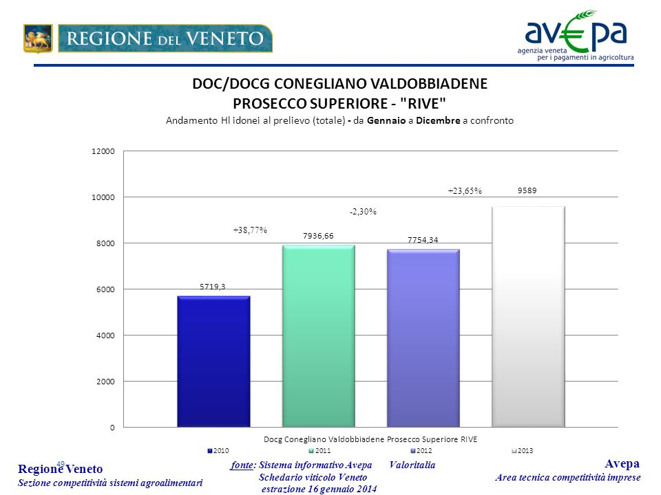 49 Regione Veneto Sezione competitività sistemi agroalimentari fonte: Sistema informativo Avepa Schedario viticolo Veneto estrazione 16 gennaio 2014 Avepa Area tecnica competitività imprese Valoritalia