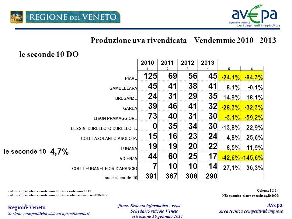 5 Regione Veneto Sezione competitività sistemi agroalimentari fonte: Sistema informativo Avepa Schedario viticolo Veneto estrazione 16 gennaio 2014 Avepa Area tecnica competitività imprese Produzione uva rivendicata – Vendemmie 2010 - 2013 le seconde 10 DO colonna 5: incidenza vendemmia 2013 su vendemmia 1012 colonna 6: incidenza vendemmia 2013 su media vendemmie 2010-2012 2010201120122013 123456 PIAVE 125695645 -24,1%-84,3% GAMBELLARA 45413841 8,1%-0,1% BREGANZE 24312935 14,9%18,1% GARDA 39464132 -28,3%-32,3% LISON PRAMAGGIORE 73403130 -3,1%-59,2% LESSINI DURELLO O DURELLO L.