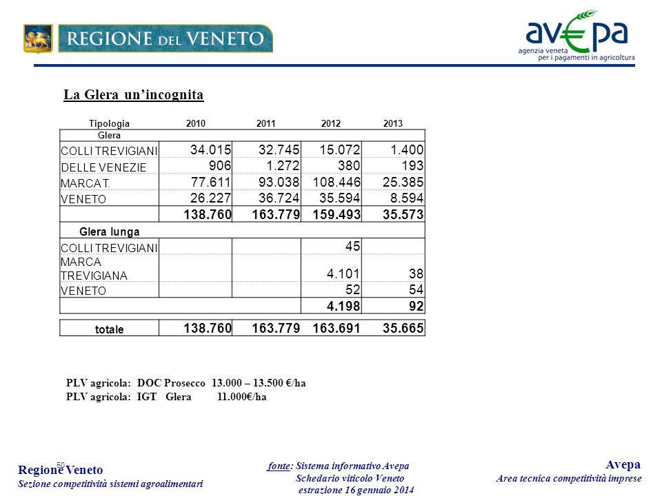 50 Regione Veneto Sezione competitività sistemi agroalimentari fonte: Sistema informativo Avepa Schedario viticolo Veneto estrazione 16 gennaio 2014 A
