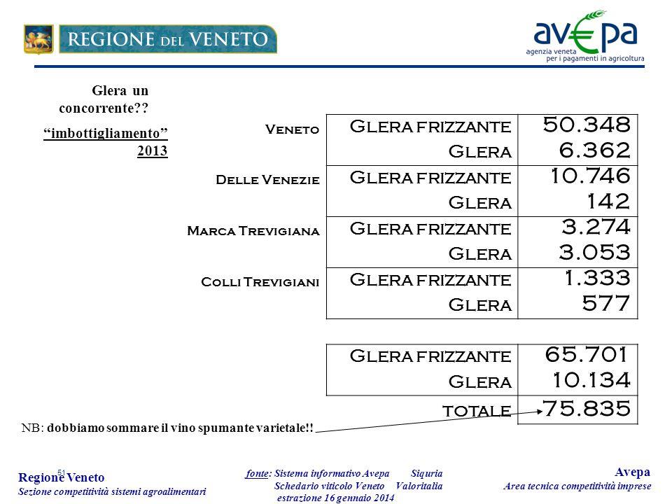 51 Regione Veneto Sezione competitività sistemi agroalimentari fonte: Sistema informativo Avepa Schedario viticolo Veneto estrazione 16 gennaio 2014 A