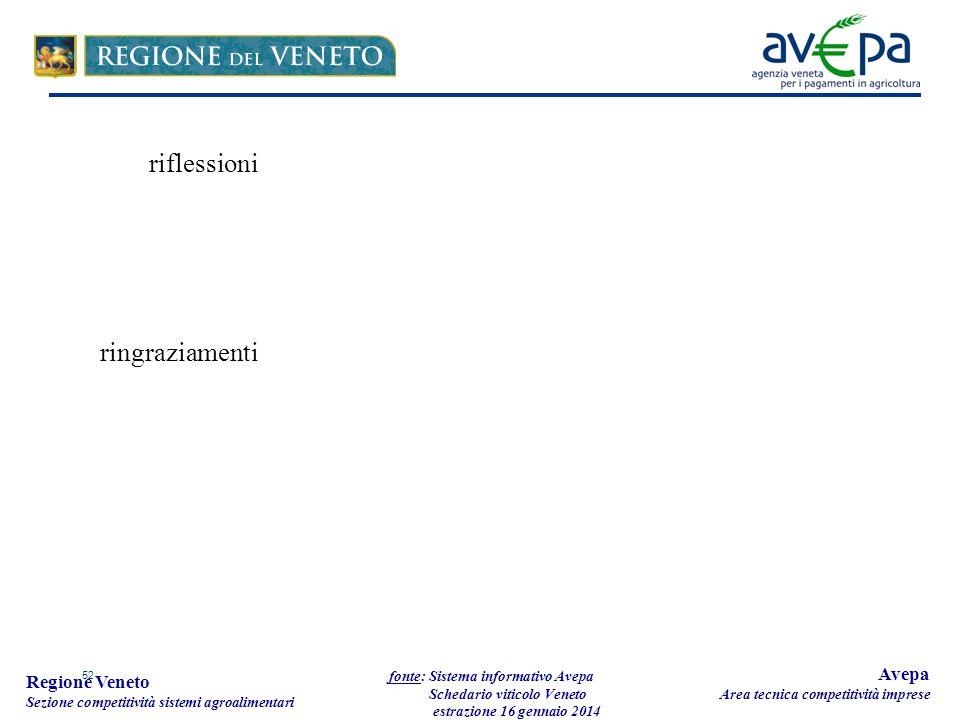 52 Regione Veneto Sezione competitività sistemi agroalimentari fonte: Sistema informativo Avepa Schedario viticolo Veneto estrazione 16 gennaio 2014 Avepa Area tecnica competitività imprese riflessioni ringraziamenti