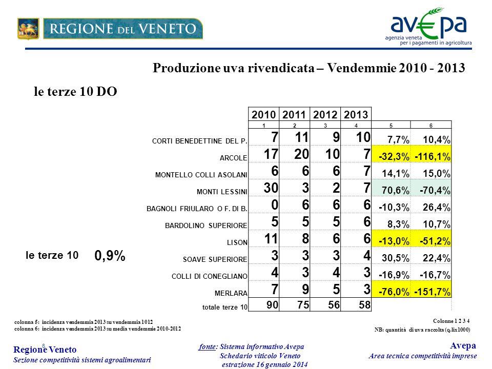 6 Regione Veneto Sezione competitività sistemi agroalimentari fonte: Sistema informativo Avepa Schedario viticolo Veneto estrazione 16 gennaio 2014 Av