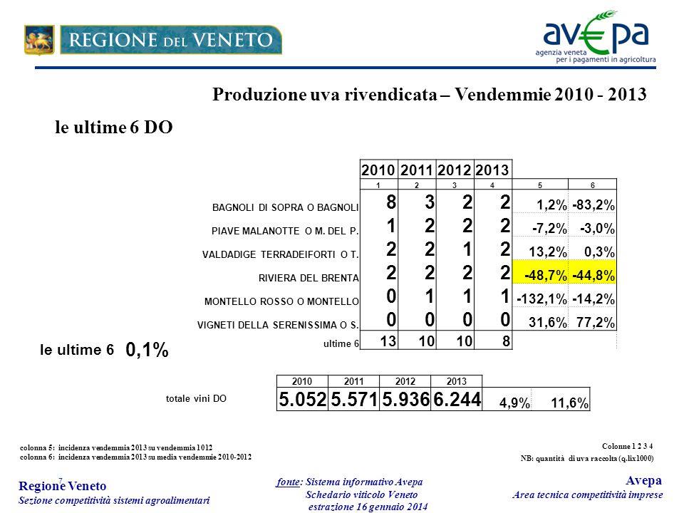 7 Regione Veneto Sezione competitività sistemi agroalimentari fonte: Sistema informativo Avepa Schedario viticolo Veneto estrazione 16 gennaio 2014 Avepa Area tecnica competitività imprese Produzione uva rivendicata – Vendemmie 2010 - 2013 le ultime 6 DO colonna 5: incidenza vendemmia 2013 su vendemmia 1012 colonna 6: incidenza vendemmia 2013 su media vendemmie 2010-2012 2010201120122013 123456 BAGNOLI DI SOPRA O BAGNOLI 8322 1,2%-83,2% PIAVE MALANOTTE O M.