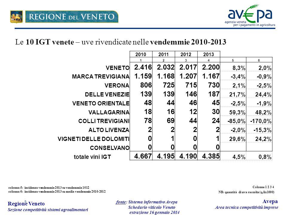 9 Regione Veneto Sezione competitività sistemi agroalimentari fonte: Sistema informativo Avepa Schedario viticolo Veneto estrazione 16 gennaio 2014 Avepa Area tecnica competitività imprese 2010201120122013 123456 VENETO 2.4162.0322.0172.200 8,3%2,0% MARCA TREVIGIANA 1.1591.1681.2071.167 -3,4%-0,9% VERONA 806725715730 2,1%-2,5% DELLE VENEZIE 139 146187 21,7%24,4% VENETO ORIENTALE 48444645 -2,5%-1,9% VALLAGARINA 18161230 59,3%48,2% COLLI TREVIGIANI 78694424 -85,0%-170,0% ALTO LIVENZA 2222 -2,0%-15,3% VIGNETI DELLE DOLOMITI 0101 29,6%24,2% CONSELVANO 0000 totale vini IGT 4.6674.1954.1904.385 4,5%0,8% colonna 5: incidenza vendemmia 2013 su vendemmia 1012 colonna 6: incidenza vendemmia 2013 su media vendemmie 2010-2012 Le 10 IGT venete – uve rivendicate nelle vendemmie 2010-2013 Colonne 1 2 3 4 NB: quantità di uva raccolta (q.lix1000)