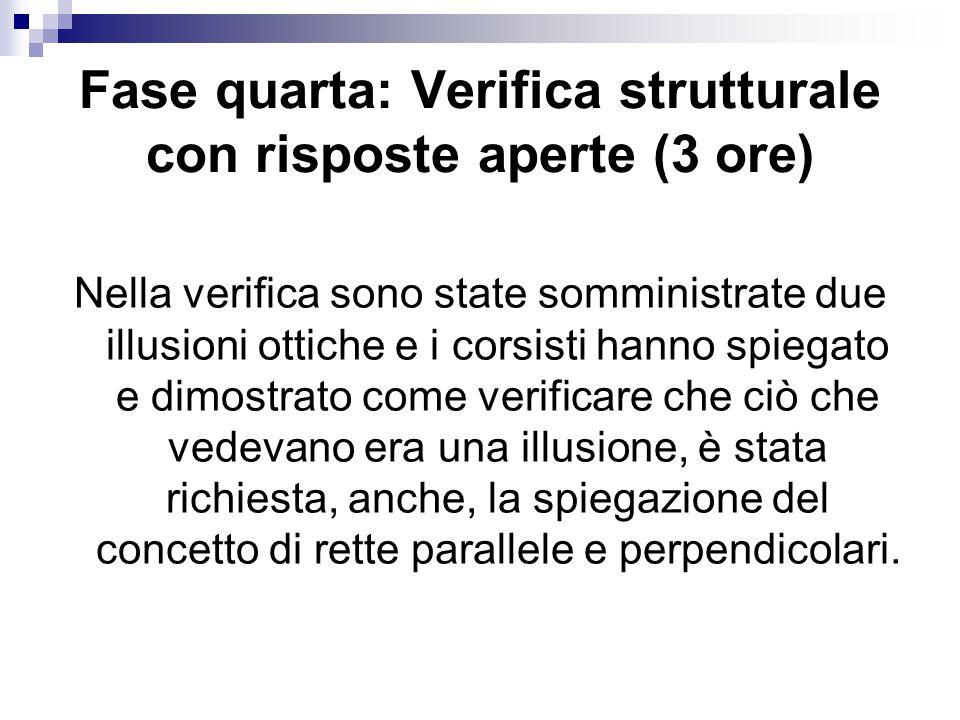 Fase quarta: Verifica strutturale con risposte aperte (3 ore) Nella verifica sono state somministrate due illusioni ottiche e i corsisti hanno spiegat