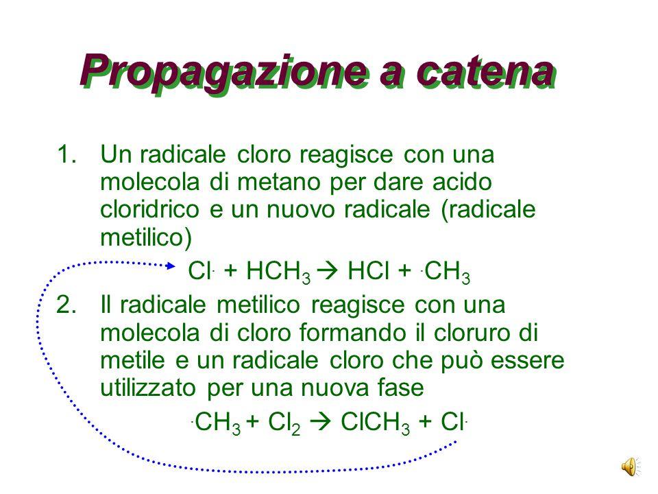 Inizio di reazione Avviene quando le radiazioni UV provocano una omolisi di un legame (apolare) Gli alogeni sono più sensibili di altri a questo tipo