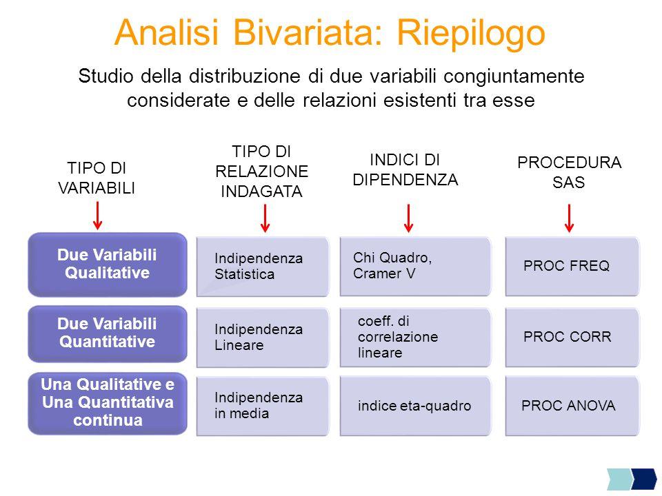 Analisi Bivariata: Riepilogo Studio della distribuzione di due variabili congiuntamente considerate e delle relazioni esistenti tra esse Indipendenza
