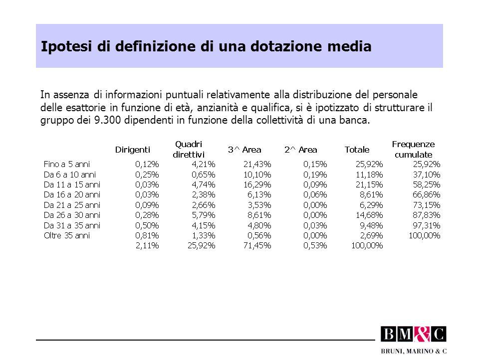 Ipotesi di definizione di una dotazione media In assenza di informazioni puntuali relativamente alla distribuzione del personale delle esattorie in fu